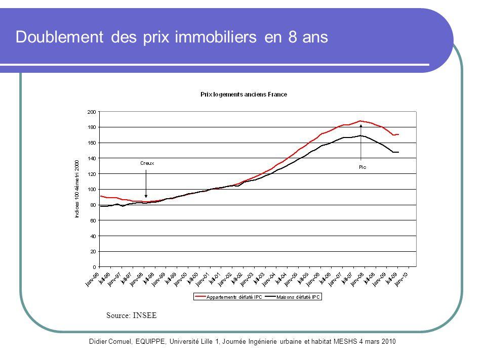 Doublement des prix immobiliers en 8 ans Didier Cornuel, EQUIPPE, Université Lille 1, Journée Ingénierie urbaine et habitat MESHS 4 mars 2010 Source: