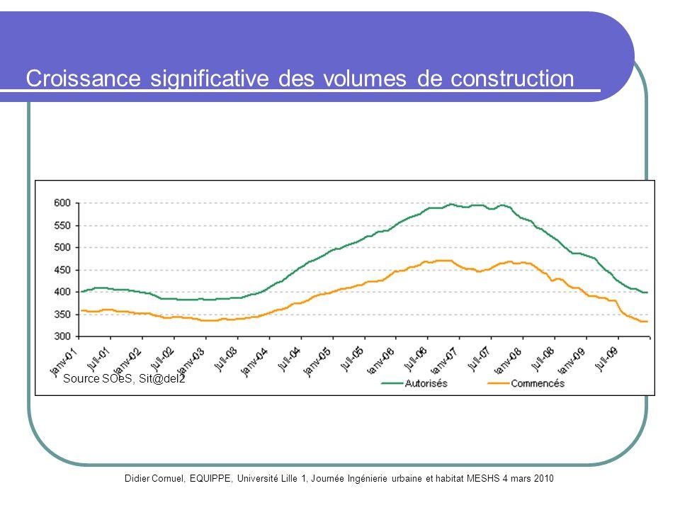 Croissance significative des volumes de construction Source SOeS, Sit@del2 Nombre de logements cumulés sur 12 mois Didier Cornuel, EQUIPPE, Université