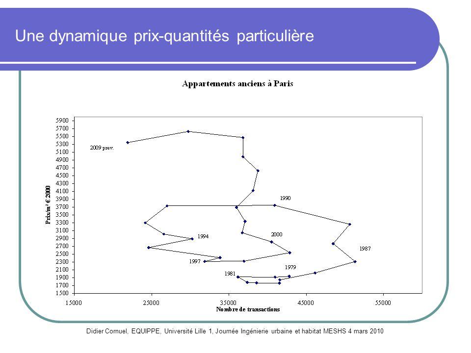 Une dynamique prix-quantités particulière Didier Cornuel, EQUIPPE, Université Lille 1, Journée Ingénierie urbaine et habitat MESHS 4 mars 2010