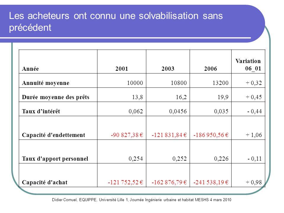 Solvabilisation due largement à lexpansion de la masse monétaire depuis 2000 avec lEuro Didier Cornuel, EQUIPPE, Université Lille 1, Journée Ingénierie urbaine et habitat MESHS 4 mars 2010