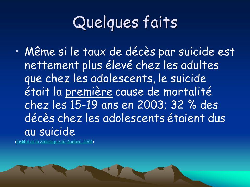 Signes précurseurs du suicide LES PAROLES : MESSAGES DIRECTS « Je veux en finir » « Je vais me tuer » MESSAGES INDIRECTS « Vous seriez tellement mieux sans moi » « Je suis inutile » « Jai tout raté dans ma vie » « Je serais bien mieux mort » « La vie ne vaut pas la peine dêtre vécue » Site consulté en ligne le 2008-08-18 http://publications.msss.gouv.qc.ca/acrobat/f/documentation/2001/01-825f.pdfhttp://publications.msss.gouv.qc.ca/acrobat/f/documentation/2001/01-825f.pdf