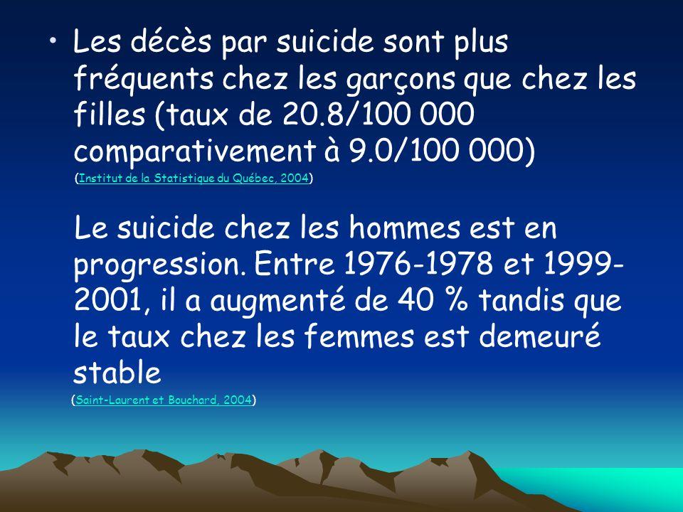 Aujourdhui, 80 % des suicides sont commis par des hommes (Institut de la statistique du Québec, 2003)Institut de la statistique du Québec, 2003 Toutefois, le taux dhospitalisations pour tentatives de suicide est 1,4 fois plus élevé chez les femmes (Langlois et Morrison, 2002)Langlois et Morrison, 2002 Il est donc prouvé que les hommes se suicident plus que les femmes.