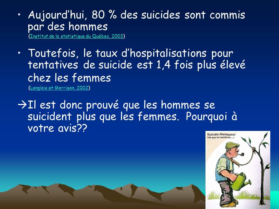 Aujourdhui, 80 % des suicides sont commis par des hommes (Institut de la statistique du Québec, 2003)Institut de la statistique du Québec, 2003 Toutef