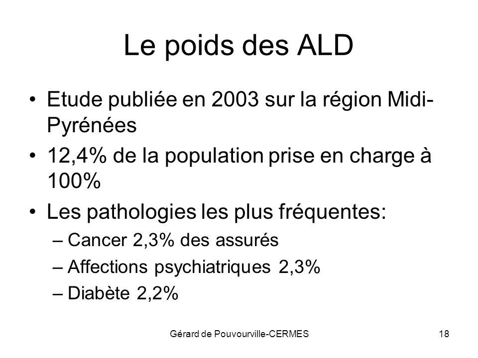 Gérard de Pouvourville-CERMES18 Le poids des ALD Etude publiée en 2003 sur la région Midi- Pyrénées 12,4% de la population prise en charge à 100% Les