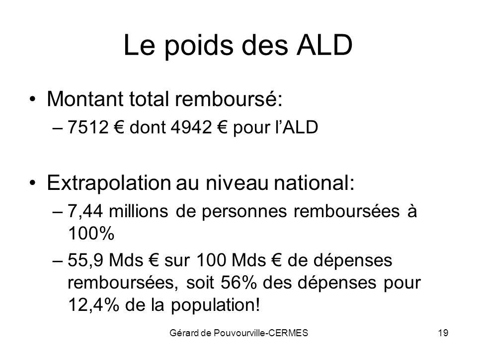 Gérard de Pouvourville-CERMES19 Le poids des ALD Montant total remboursé: –7512 dont 4942 pour lALD Extrapolation au niveau national: –7,44 millions d