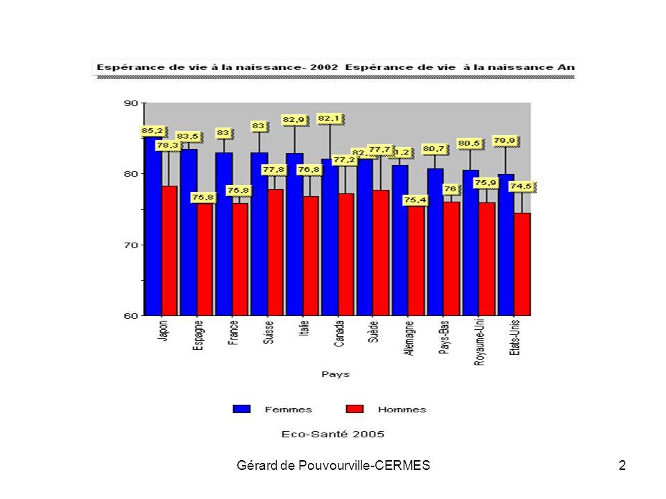 Gérard de Pouvourville-CERMES13