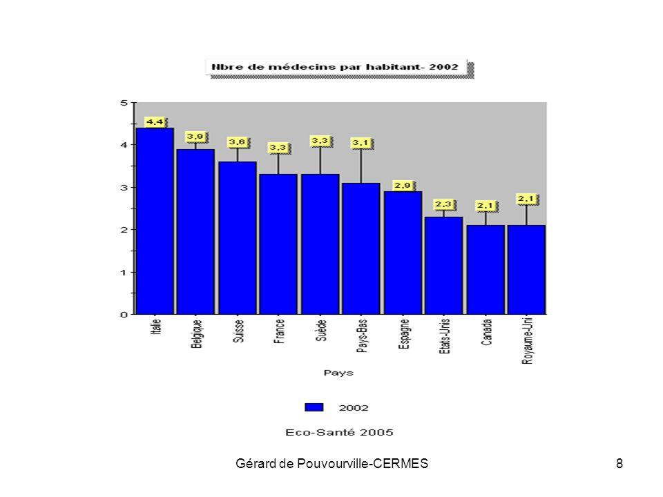 Gérard de Pouvourville-CERMES19 Le poids des ALD Montant total remboursé: –7512 dont 4942 pour lALD Extrapolation au niveau national: –7,44 millions de personnes remboursées à 100% –55,9 Mds sur 100 Mds de dépenses remboursées, soit 56% des dépenses pour 12,4% de la population!