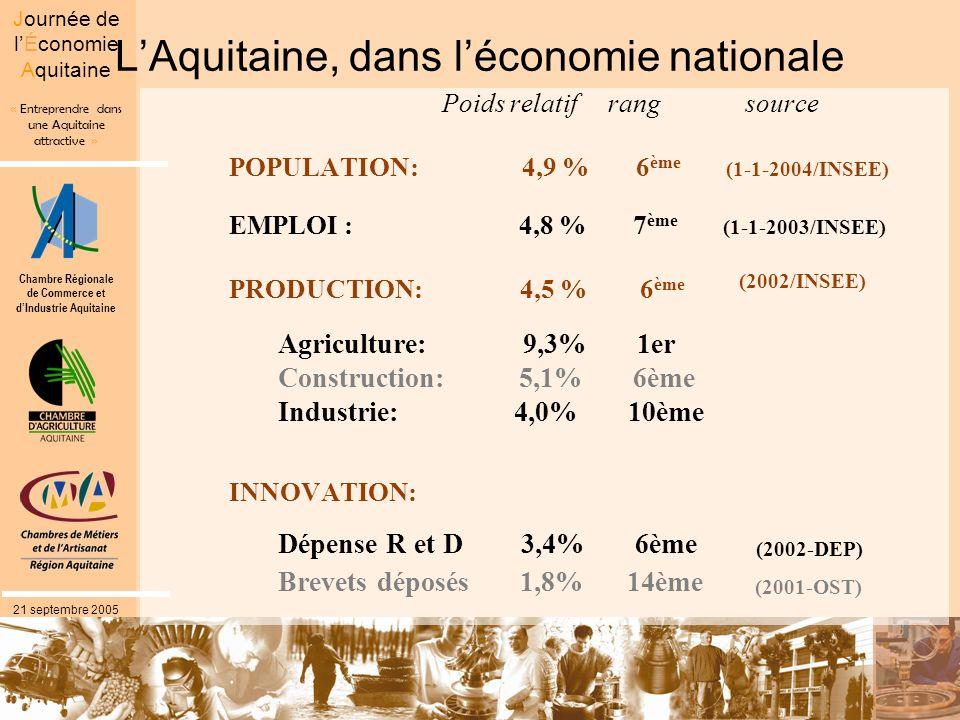 Chambre Régionale de Commerce et dIndustrie Aquitaine « Entreprendre dans une Aquitaine attractive » Journée de lÉconomie Aquitaine 21 septembre 2005 LAquitaine, dans léconomie nationale Poids relatif rang source POPULATION: 4,9 % 6 ème (1-1-2004/INSEE) EMPLOI : 4,8 % 7 ème (1-1-2003/INSEE) PRODUCTION: 4,5 % 6 ème (2002/INSEE) Agriculture: 9,3% 1er Construction: 5,1% 6ème Industrie: 4,0% 10ème INNOVATION: Dépense R et D 3,4% 6ème (2002-DEP) Brevets déposés 1,8% 14ème (2001-OST)