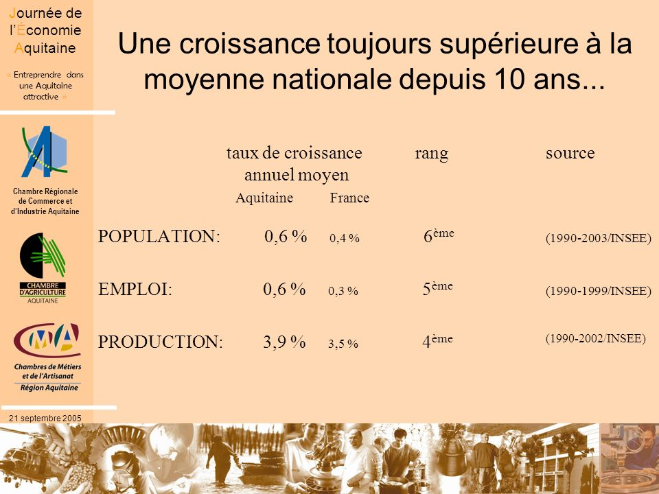 Chambre Régionale de Commerce et dIndustrie Aquitaine « Entreprendre dans une Aquitaine attractive » Journée de lÉconomie Aquitaine 21 septembre 2005 Une croissance toujours supérieure à la moyenne nationale depuis 10 ans...