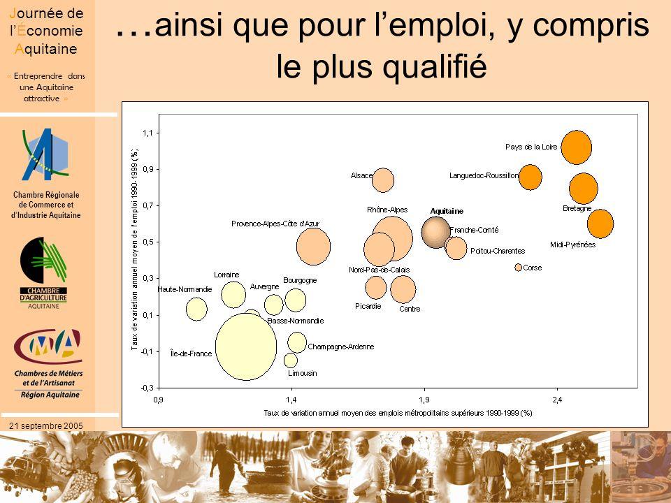 Chambre Régionale de Commerce et dIndustrie Aquitaine « Entreprendre dans une Aquitaine attractive » Journée de lÉconomie Aquitaine 21 septembre 2005 Une croissance démographique essentiellement par excédent migratoire En Aquitaine : la part du solde migratoire dans la variation totale de population est la plus élevée (95,3 % entre 1990 et 1999) Midi-Pyrénées: 91,5 % PACA : 67,7 % Bretagne: 66,7% Pays de la Loire: 37,4 %