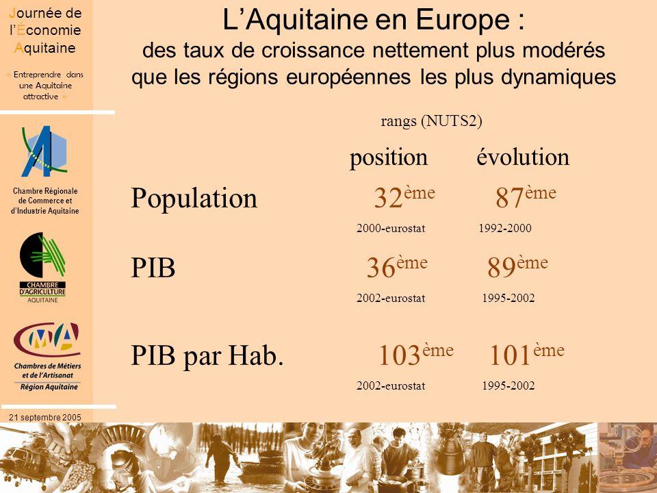 Chambre Régionale de Commerce et dIndustrie Aquitaine « Entreprendre dans une Aquitaine attractive » Journée de lÉconomie Aquitaine 21 septembre 2005 LAquitaine en Europe : des taux de croissance nettement plus modérés que les régions européennes les plus dynamiques rangs (NUTS2) position évolution Population 32 ème 87 ème 2000-eurostat 1992-2000 PIB 36 ème 89 ème 2002-eurostat 1995-2002 PIB par Hab.