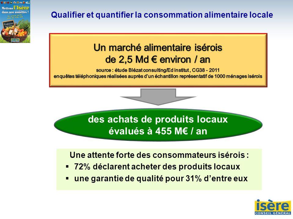 des achats de produits locaux évalués à 455 M / an Une attente forte des consommateurs isérois : 72% déclarent acheter des produits locaux une garanti