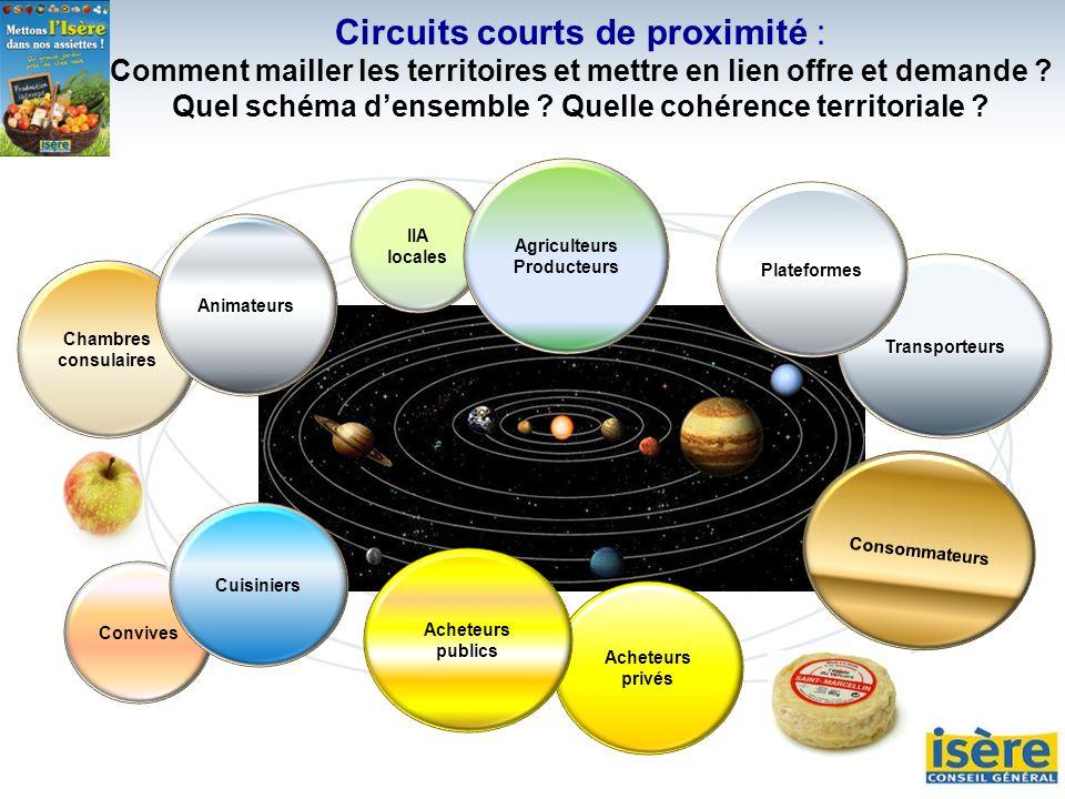 Convives Circuits courts de proximité : Comment mailler les territoires et mettre en lien offre et demande ? Quel schéma densemble ? Quelle cohérence