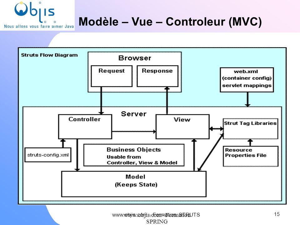 www.objis.com - Formation SPRING Modèle – Vue – Controleur (MVC) 15 www.objis.com - Formation STRUTS