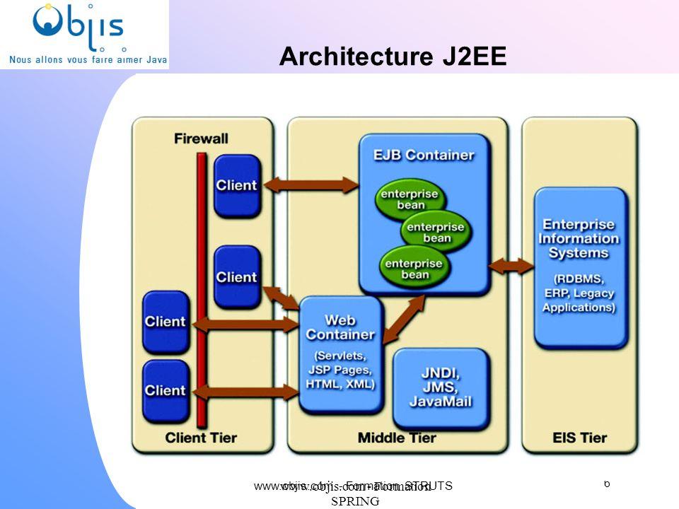 www.objis.com - Formation SPRING Avantages Struts Gère les formulaires et actions de l utilisateur Réduit la répétition de code, Augmente flexibilité et fiabilité, Réduit le couplage entre composants.