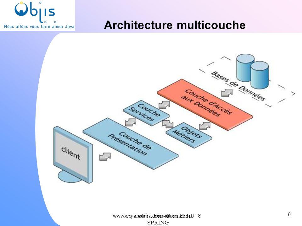 www.objis.com - Formation SPRING Introduction STRUTS Historique Pattern MVC2 Cycle de vie requête HTTP Avantages / Inconvénients Concurrents 10 www.objis.com - Formation STRUTS