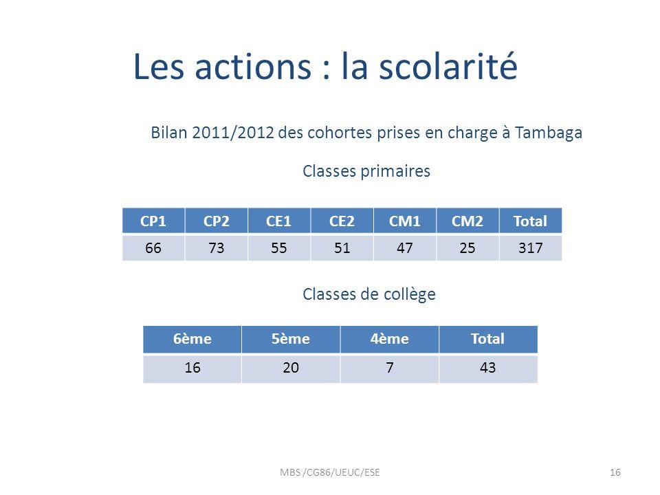 Les actions : la scolarité Bilan 2011/2012 des cohortes prises en charge à Tambaga Classes primaires Classes de collège MBS /CG86/UEUC/ESE16 CP1CP2CE1