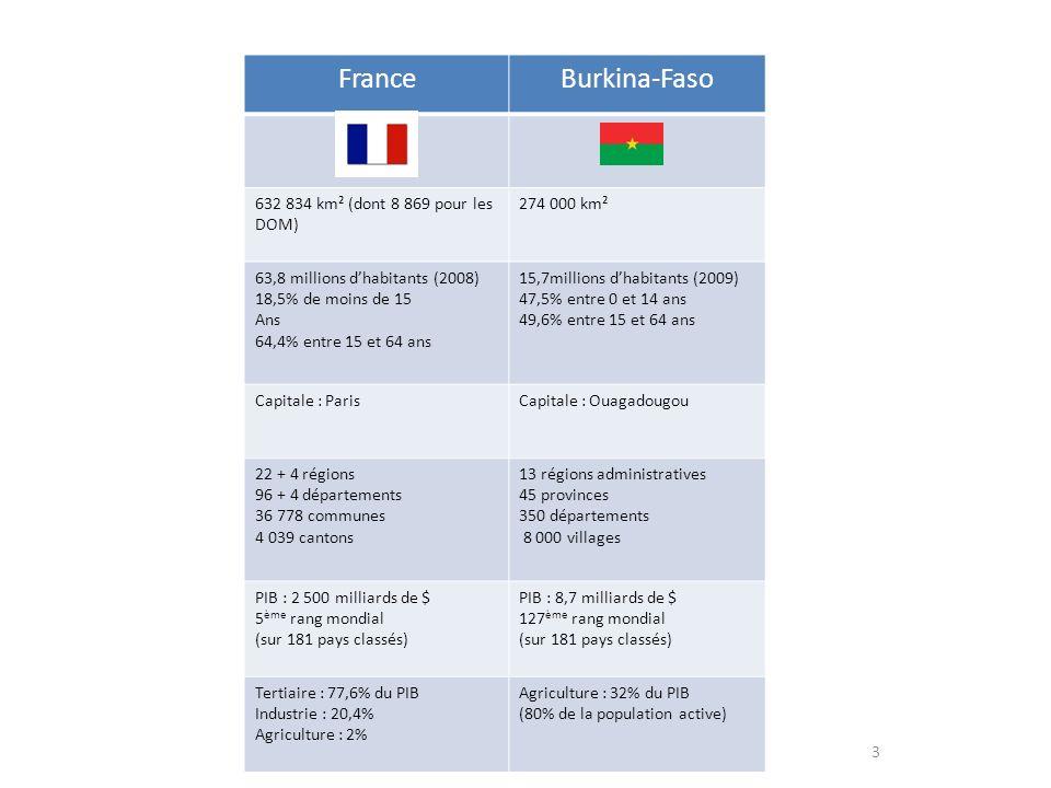 3 FranceBurkina-Faso 632 834 km² (dont 8 869 pour les DOM) 274 000 km² 63,8 millions dhabitants (2008) 18,5% de moins de 15 Ans 64,4% entre 15 et 64 a