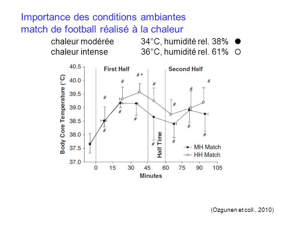 Importance des conditions ambiantes match de football réalisé à la chaleur chaleur modérée34°C, humidité rel.