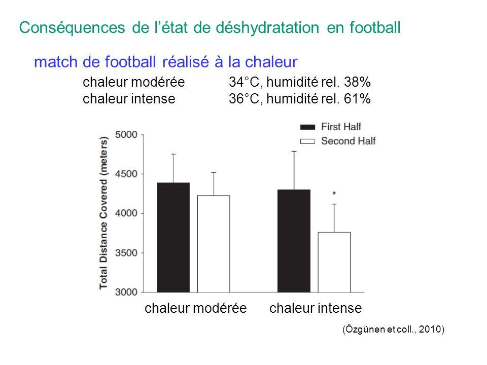match de football réalisé à la chaleur chaleur modérée34°C, humidité rel.