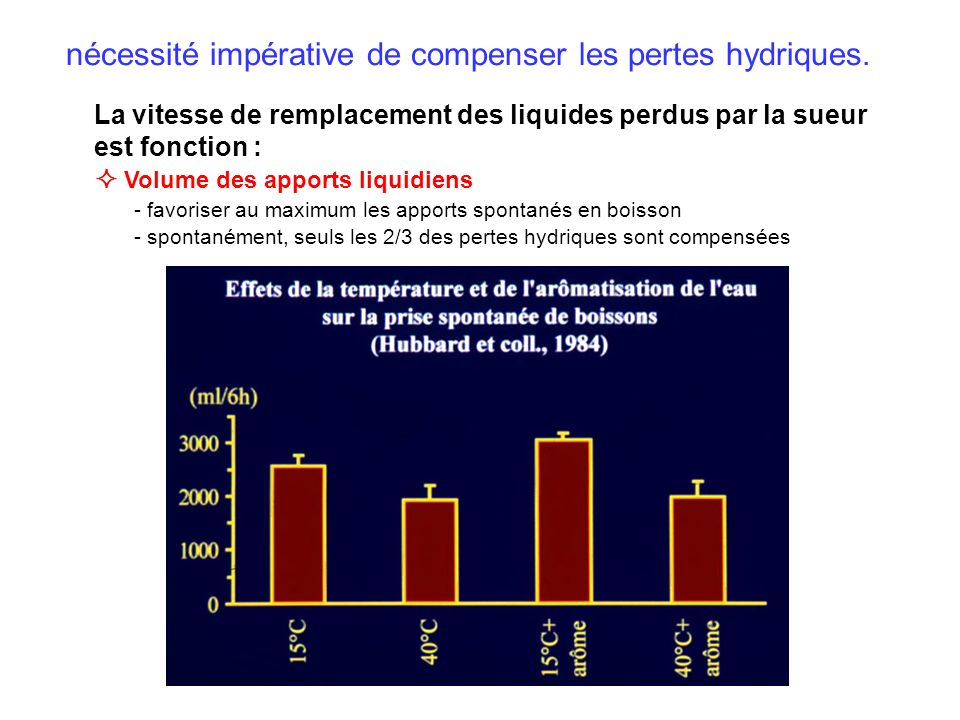 nécessité impérative de compenser les pertes hydriques.