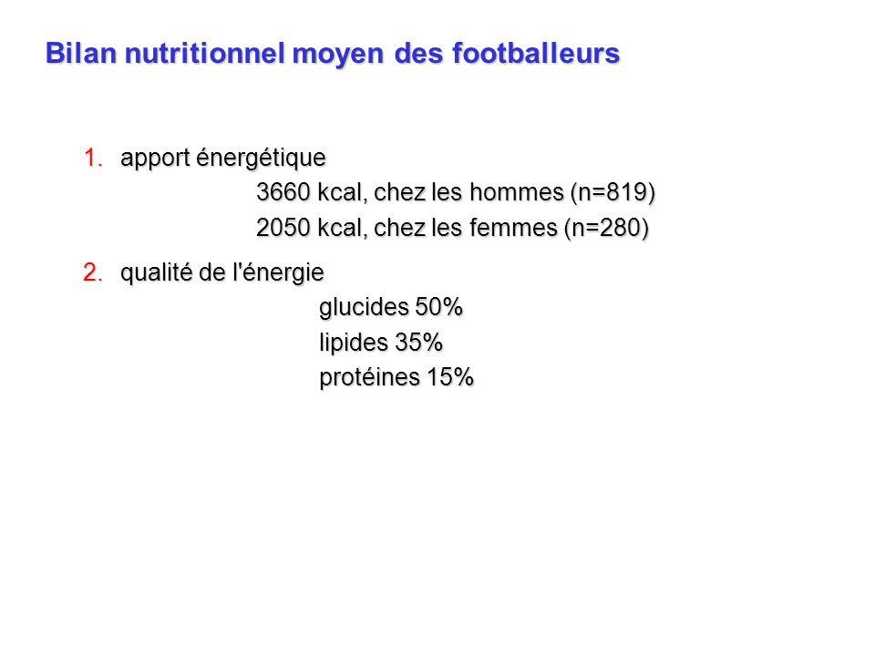 (MacGregor et coll., 1999) Conséquences de létat de déshydratation en football