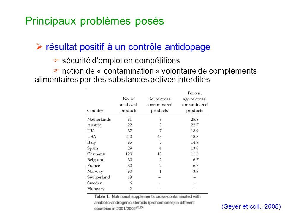 sécurité demploi en compétitions notion de « contamination » volontaire de compléments alimentaires par des substances actives interdites Principaux problèmes posés résultat positif à un contrôle antidopage (Geyer et coll., 2008)
