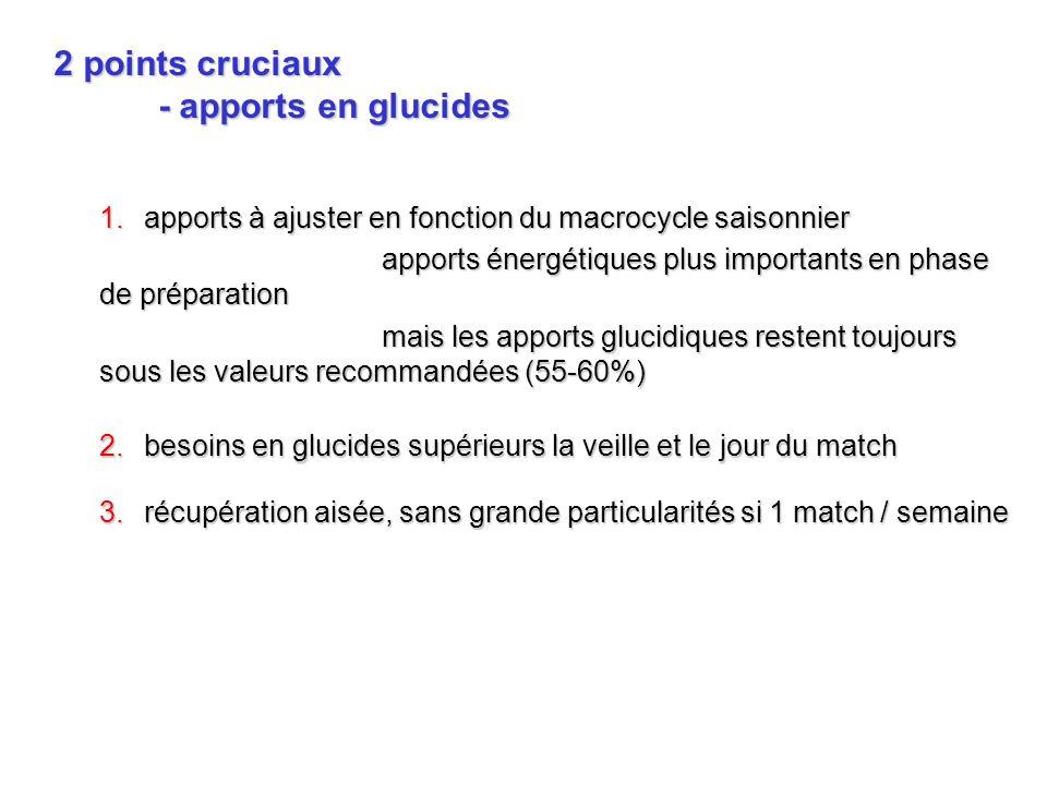 2 points cruciaux - apports en glucides Apport recommandé pendant lentraînement 6-7 g/kg/j500 à 600 g/j55 à 60% de la ration énergétique temps (h) Glycogène musculaire (mmol/kg) Régime hyperglucidique (Costill et Miller, 1980) Régime hypoglucidique Veiller à cet apport pendant la période de préparation physique pré- compétitive