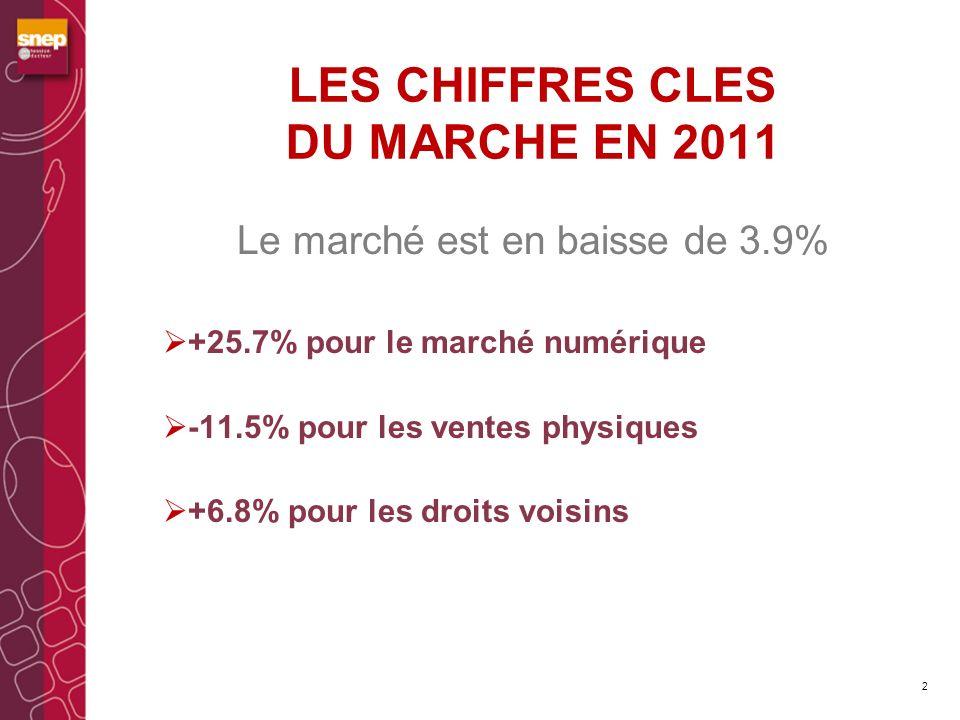 LES CHIFFRES CLES DU MARCHE EN 2011 3 20102011 Evolution en millions En % Part de marche MARCHE TOTAL642.3617.2-25.1-3.9%100% Marché numérique88110.6+22.6+25.7%18% Ventes physiques466.3412.6-53.7-11.5%67% Droits voisins8894+6+6.8%15%