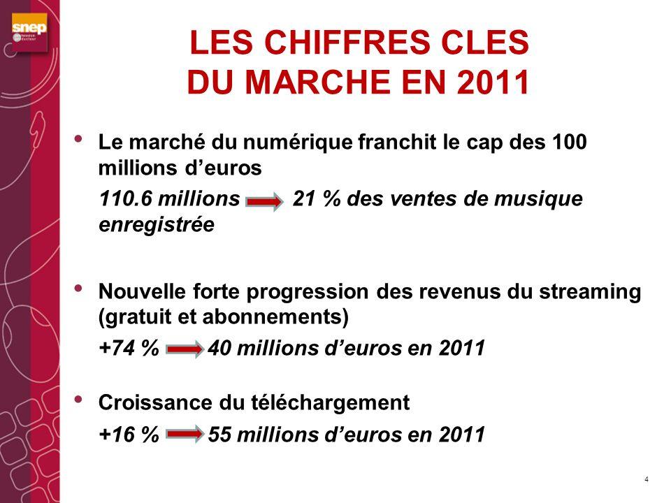 LES CHIFFRES CLES DU MARCHE EN 2011 La structure du marché numérique évolue 5 20102011 Streaming & abonnements 26%36% téléchargement 54%51% Sonneries téléphoniques 20%13%