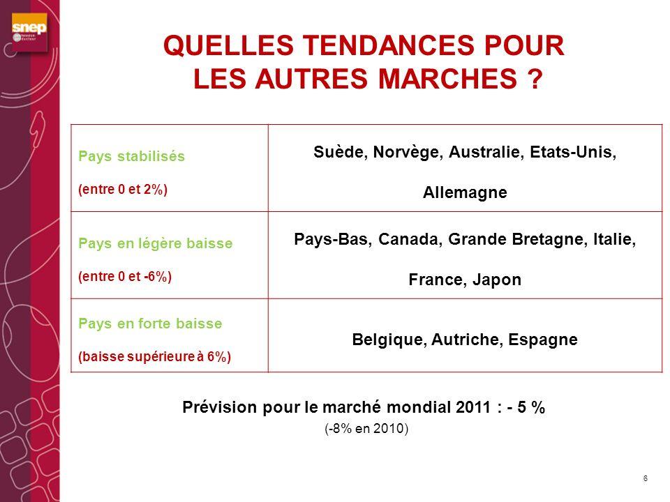 Une protection efficace des droits de propriété intellectuelle sur Internet : limpact dHadopi 9 Octobre 2010 / octobre 2011 - 2 millions de visiteurs uniques sur les sites de P2P en France 6.3 millions en octobre 2010 et 4.3 millions en octobre 2011 (-29%) Source Nielsen/Ifpi