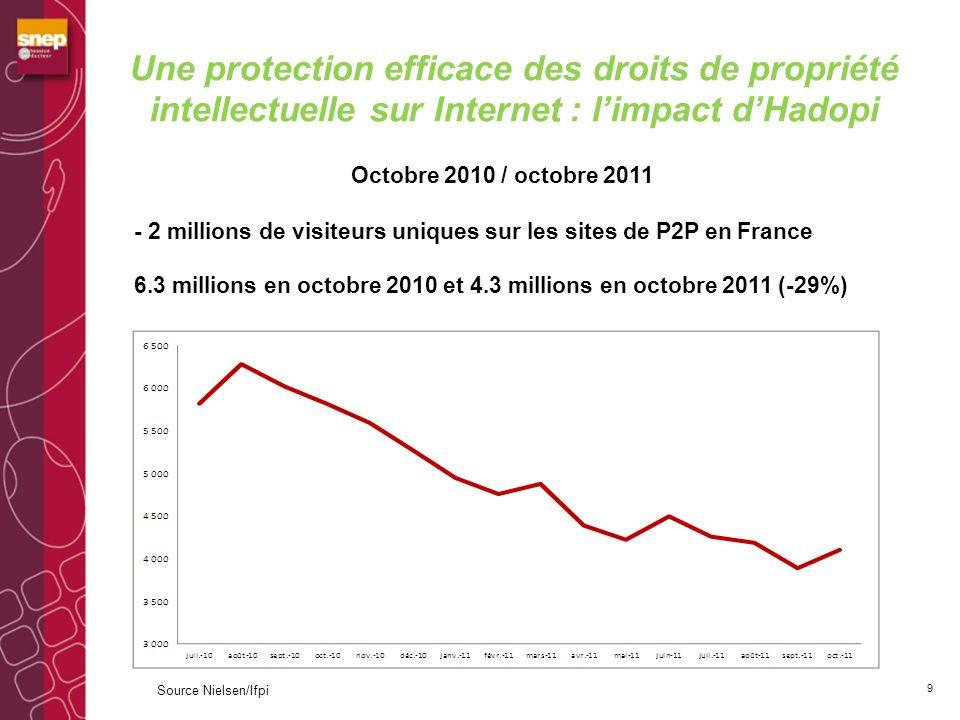 En France, la baisse de laudience des sites de P2P a été 3 fois plus forte Evolution (oct.2011/oct.2010) de laudience des sites de P2P 10 Source Nielsen/Ifpi