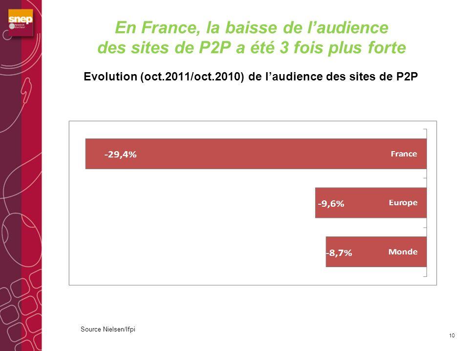 Laudience des sites légaux a progressé de 19 % en un an 11 39.7 millions de visiteurs uniques en 2010 47.4 millions de visiteurs uniques en 2011 + 7.7 millions de visiteurs uniques