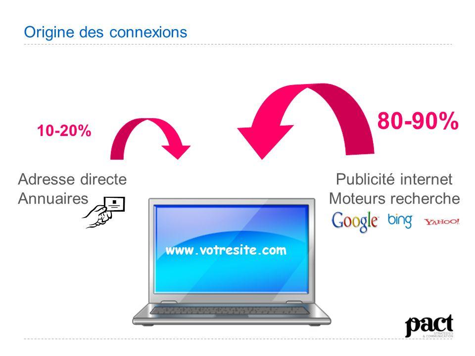 Origine des connexions www.votresite.com Adresse directe Annuaires 10-20% Publicité internet Moteurs recherche 80-90%