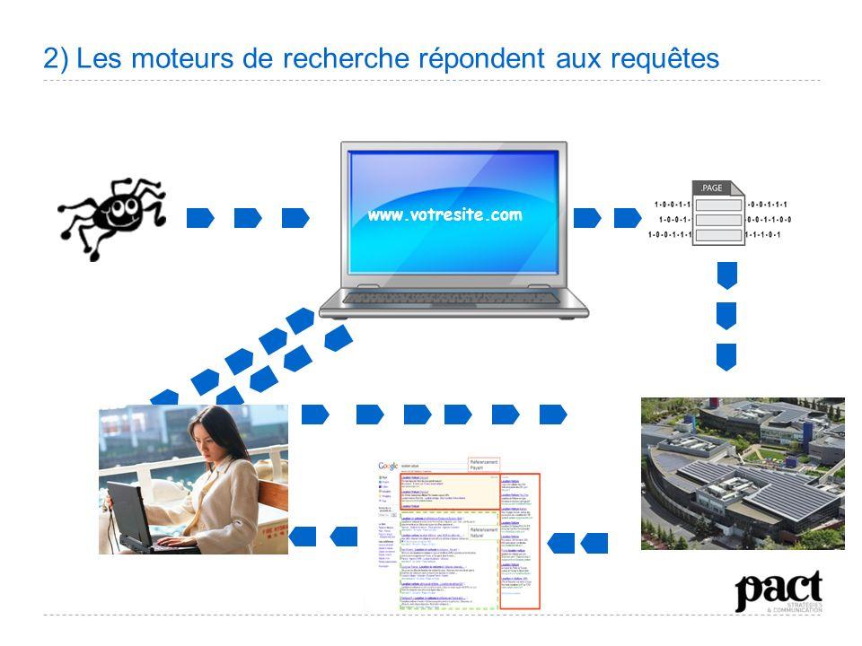 2) Les moteurs de recherche répondent aux requêtes www.votresite.com