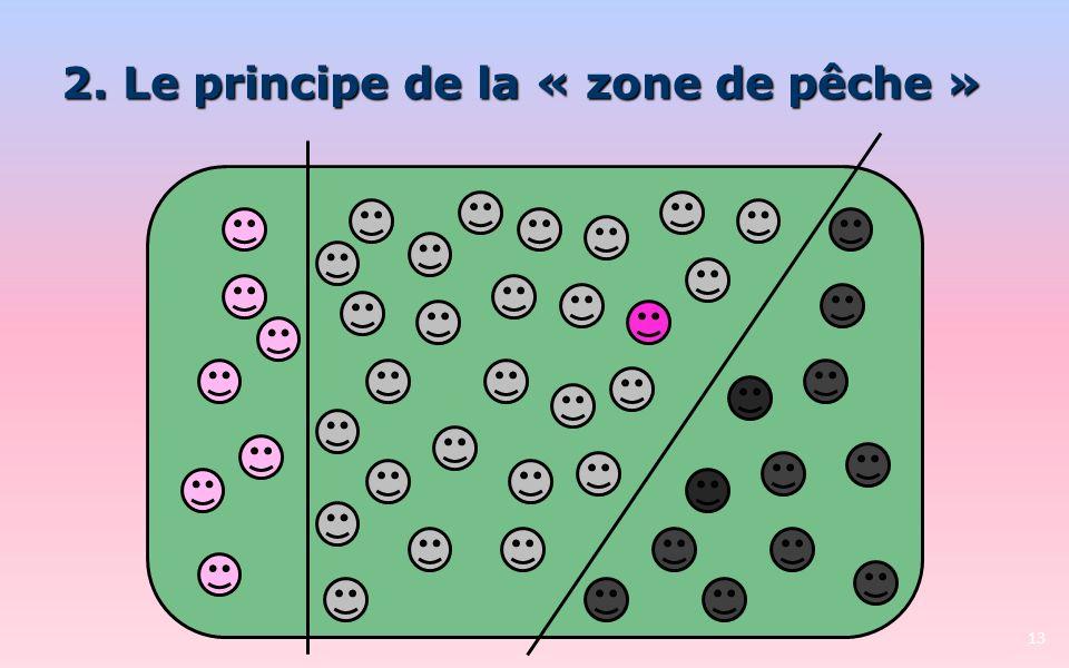 2. Le principe de la « zone de pêche » 13