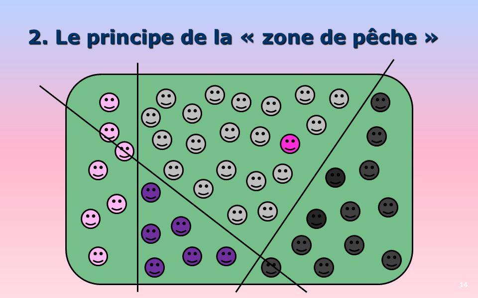 14 2. Le principe de la « zone de pêche »