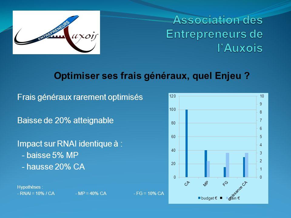 Frais généraux rarement optimisés Baisse de 20% atteignable Impact sur RNAI identique à : - baisse 5% MP - hausse 20% CA Hypothèses : - RNAI = 10% / C