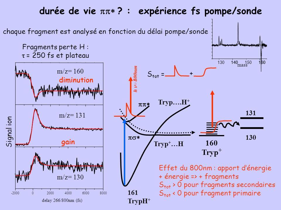 durée de vie ? : expérience fs pompe/sonde chaque fragment est analysé en fonction du délai pompe/sonde Fragments perte H : = 250 fs et plateau m/z= 1