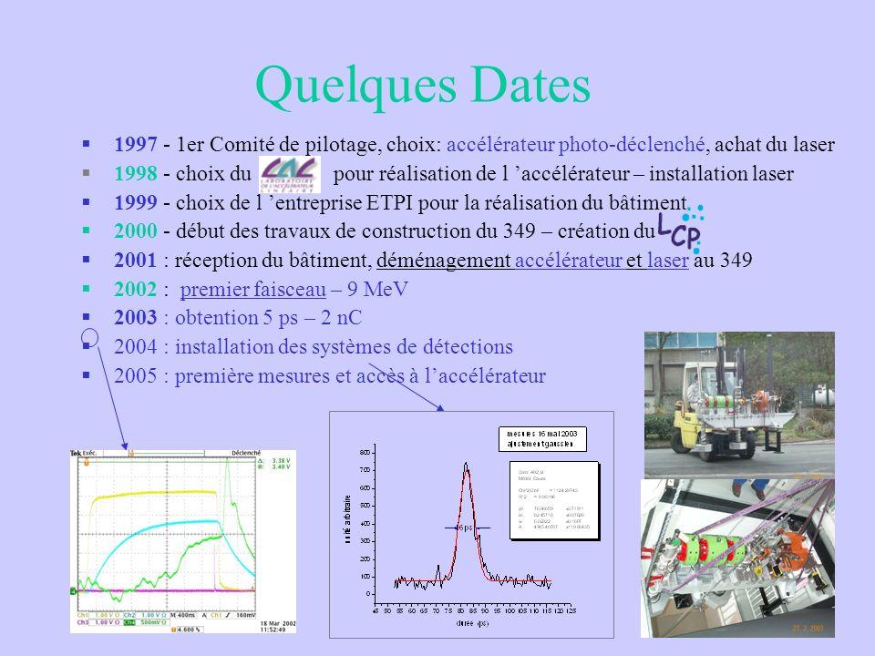 Quelques Dates 1997 - 1er Comité de pilotage, choix: accélérateur photo-déclenché, achat du laser 1998 - choix du pour réalisation de l accélérateur –