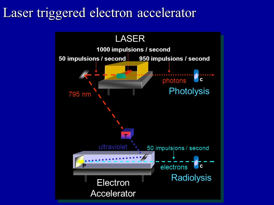 LASER Electron Accelerator Photolysis Radiolysis 1000 impulsions / second 50 impulsions / second electrons photons 795 nm ultraviolet 950 impulsions /