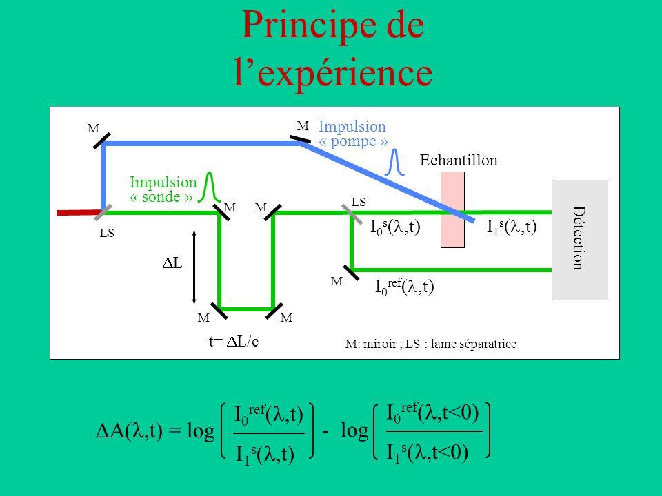 Principe de lexpérience Impulsion « pompe » Impulsion « sonde » Echantillon L t= L/c LS MM MM M Détection M: miroir ; LS : lame séparatrice I 0 s (,t)