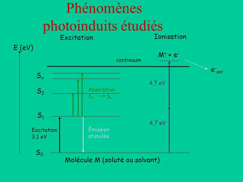 Phénomènes photoinduits étudiés E (eV) continuum e - sol Émission stimulée Molécule M (soluté ou solvant) 4,7 eV Excitation Ionisation S0S0 S1S1 S2S2