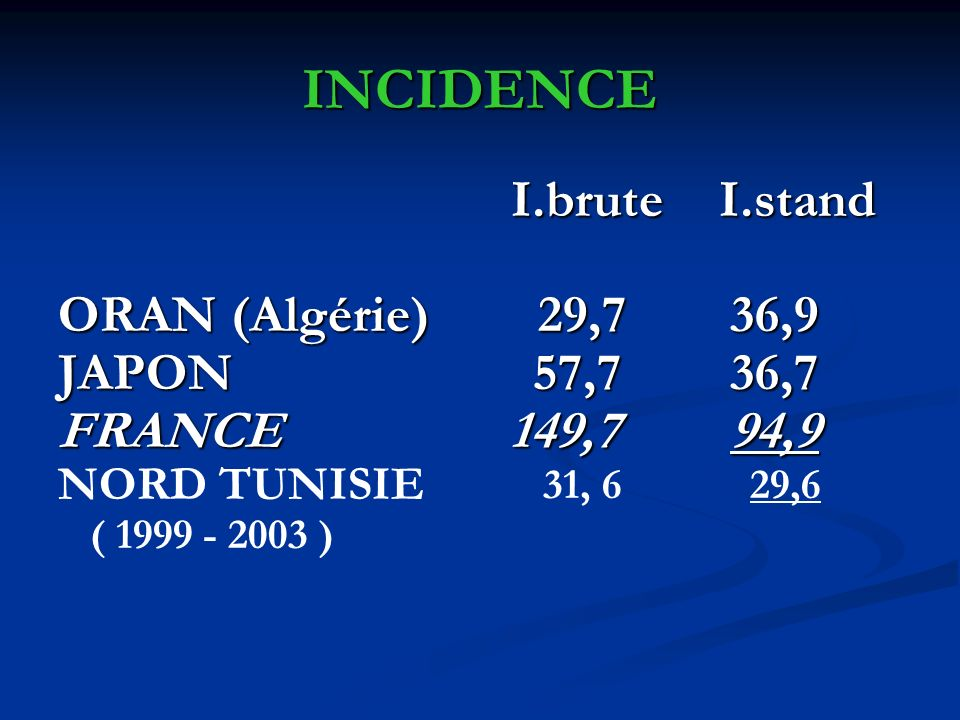 INCIDENCE I.brute I.stand I.brute I.stand ORAN (Algérie) 29,7 36,9 JAPON 57,7 36,7 FRANCE 149,7 94,9 NORD TUNISIE 31, 6 29,6 ( 1999 - 2003 )
