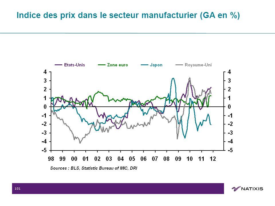 101 Indice des prix dans le secteur manufacturier (GA en %)
