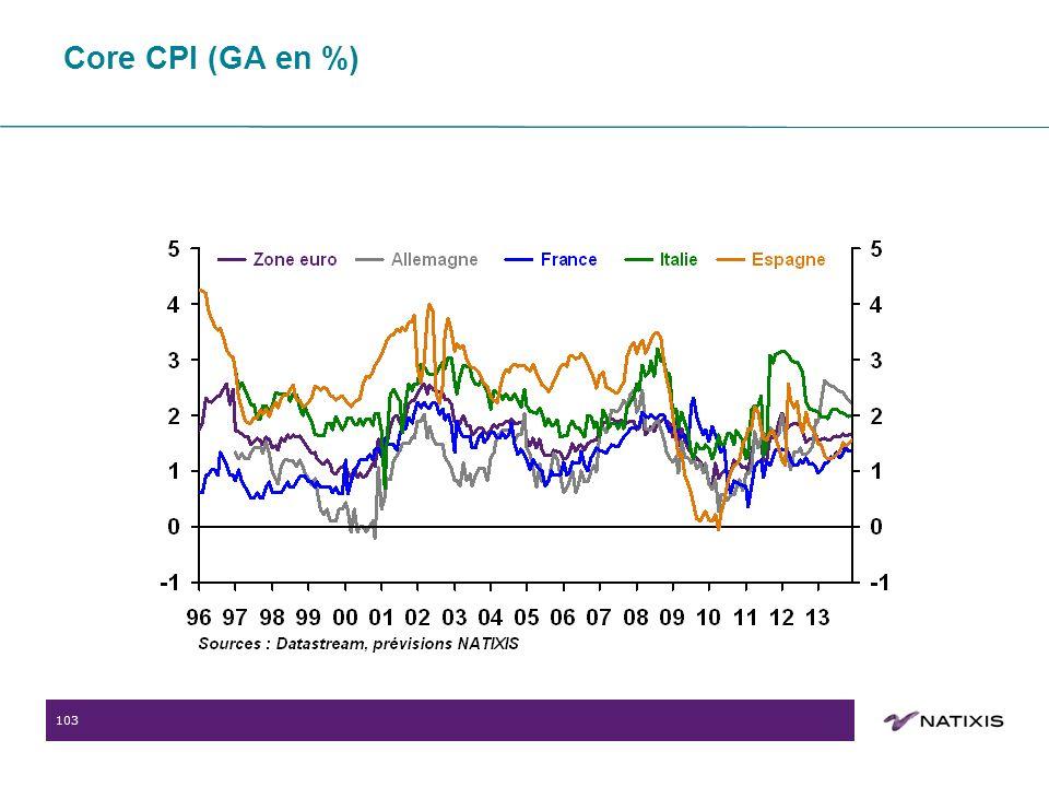 103 Core CPI (GA en %)
