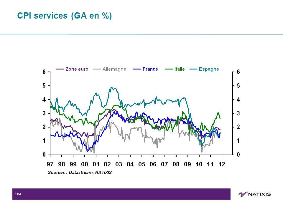104 CPI services (GA en %)