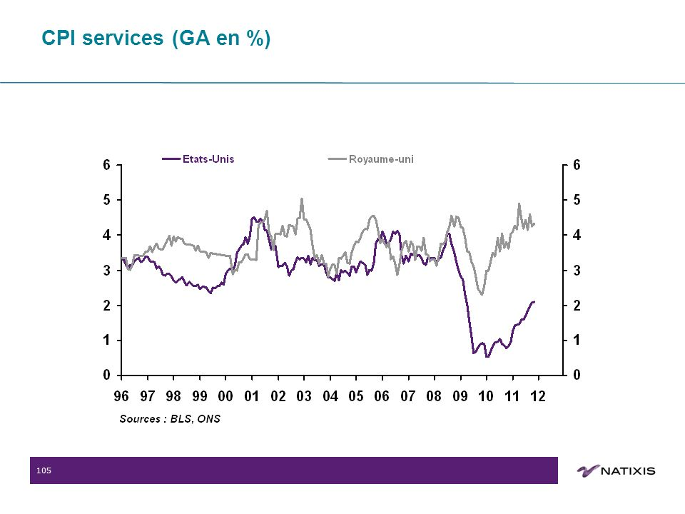 105 CPI services (GA en %)