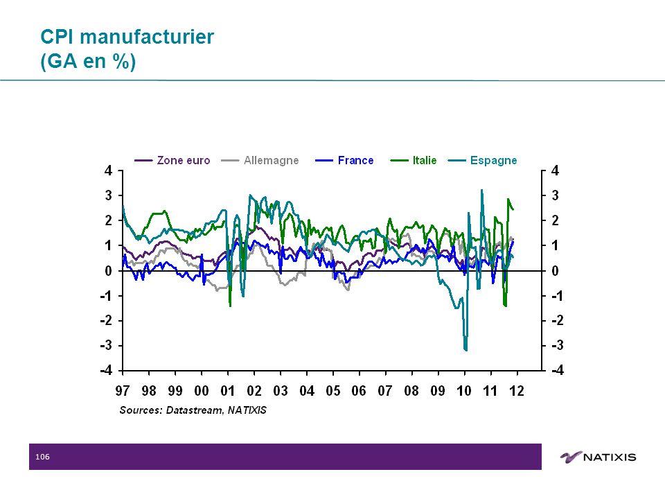 106 CPI manufacturier (GA en %)