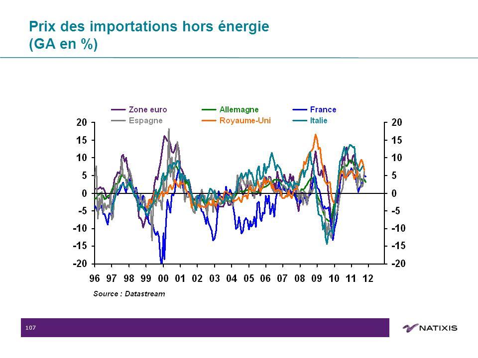 107 Prix des importations hors énergie (GA en %)